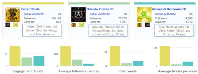 "<img src=""Followerwonk_2013_Engagement_Chiefs_Pirates_Sundowns.png"" alt=""Followerwonk 2013 Engagement Analysis between Chiefs, Pirates and Sundowns"">"