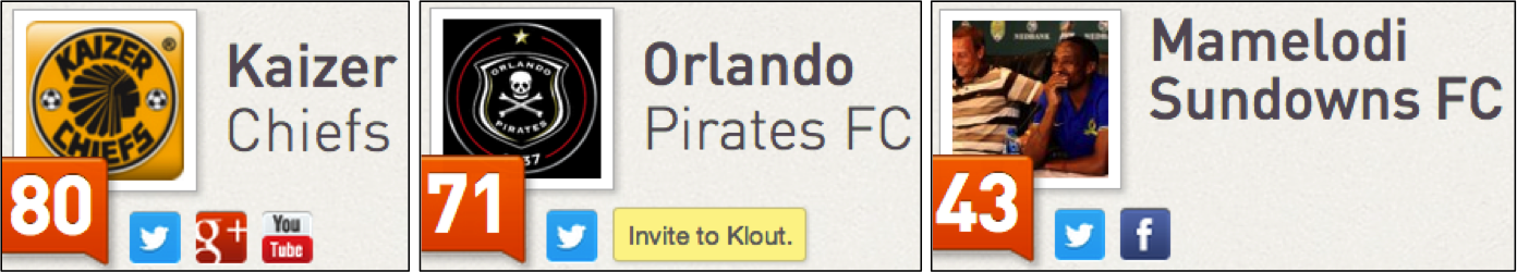 """<img src=http://""""Klout_Scores_August_2013_Chiefs_Pirates_Sundowns.png""""?w=655&h=117 alt=""""Klout Scores August 2013 - Chiefs, Pirates and Sundowns"""">"""