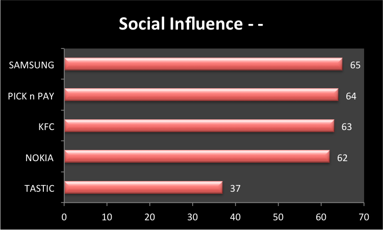 "<img src=http://""Social_Influence_Scores_Top_10_Favourite_Brands_2013.png""?w=812 alt=""Social Influence Scores - Top 10 Favourite Brands 2013"">"