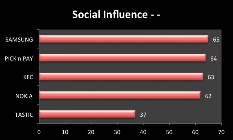 "<img src=""Social_Influence_Scores_Top_10_Favourite_Brands_2013.png"" alt=""Social Influence Scores - Top 10 Favourite Brands 2013"">"