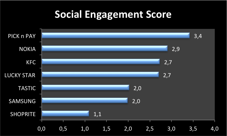 """<img src=""""Top_10_Overall_Favourite_Brand_Social_Engagement_Scores.png"""" alt=""""Top 10 Overall Favourite Brand Social Engagement Scores"""">"""