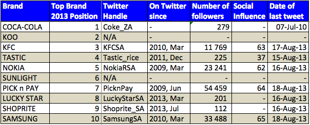 """<img src=""""Top_10_Overall_Favourite_Brand_2013_Twitter_Table.png"""" alt=""""Top 10 Overall Fevourite Brand 2013 Twitter Table"""">"""