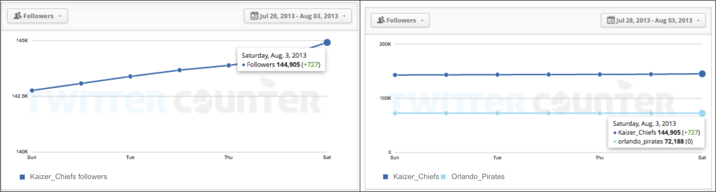 """<img src=http://""""Twitaholic_Followers_Chiefs_Pirates_August_2013.png""""?w=852&h=229 alt=""""Twitaholic Followers - Chiefs and Pirates August 2013"""">"""