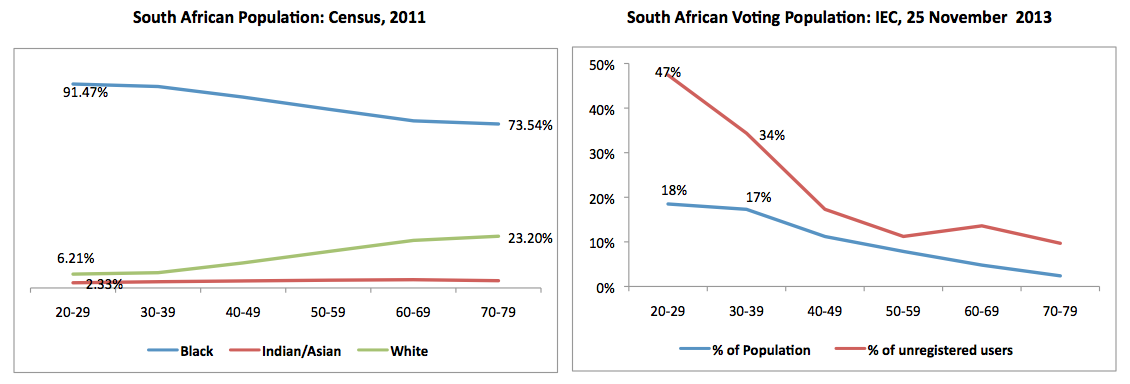 """<img src=http://""""South_African_Elections_2014_Voter_Registration_Stats.png""""?w=655&h=221 alt=""""South African Elections 2014 Voter Registration Stats"""">"""