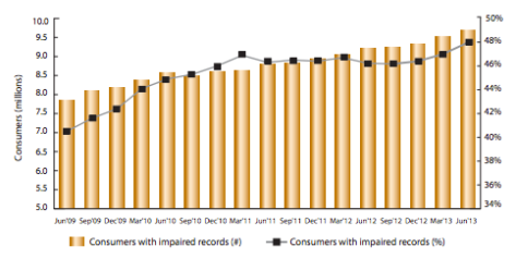 """<img src=http://""""impaired_consumer_records_2013.png""""?w=812 alt=""""impaired consumer records 2013"""">"""